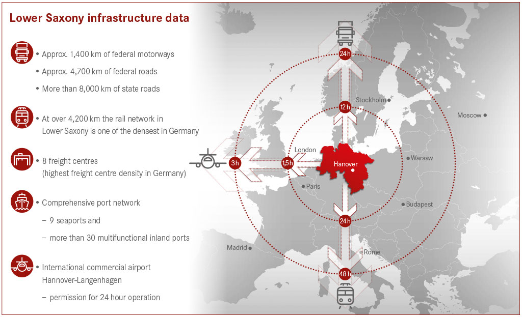 Lower Saxony infrastructure data